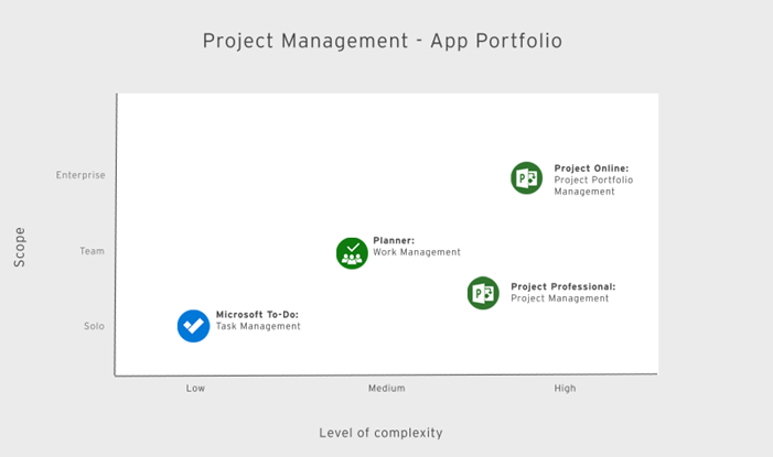 Project Management - App Portfolio